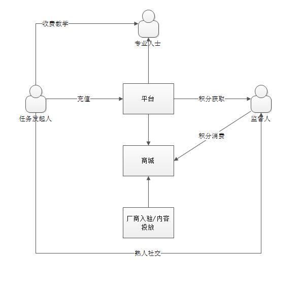 现金流的任务监督互助平台结构图